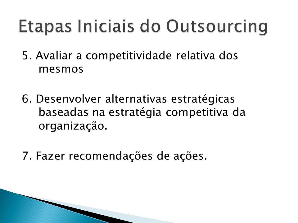 Etapas Iniciais do Outsourcing