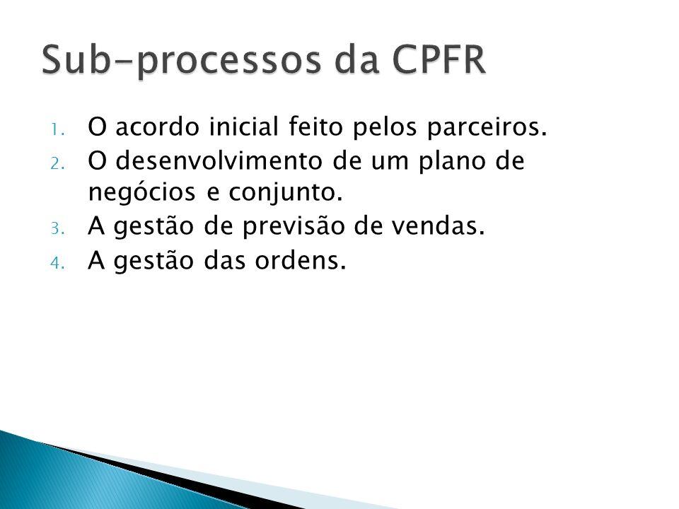 Sub-processos da CPFR O acordo inicial feito pelos parceiros.