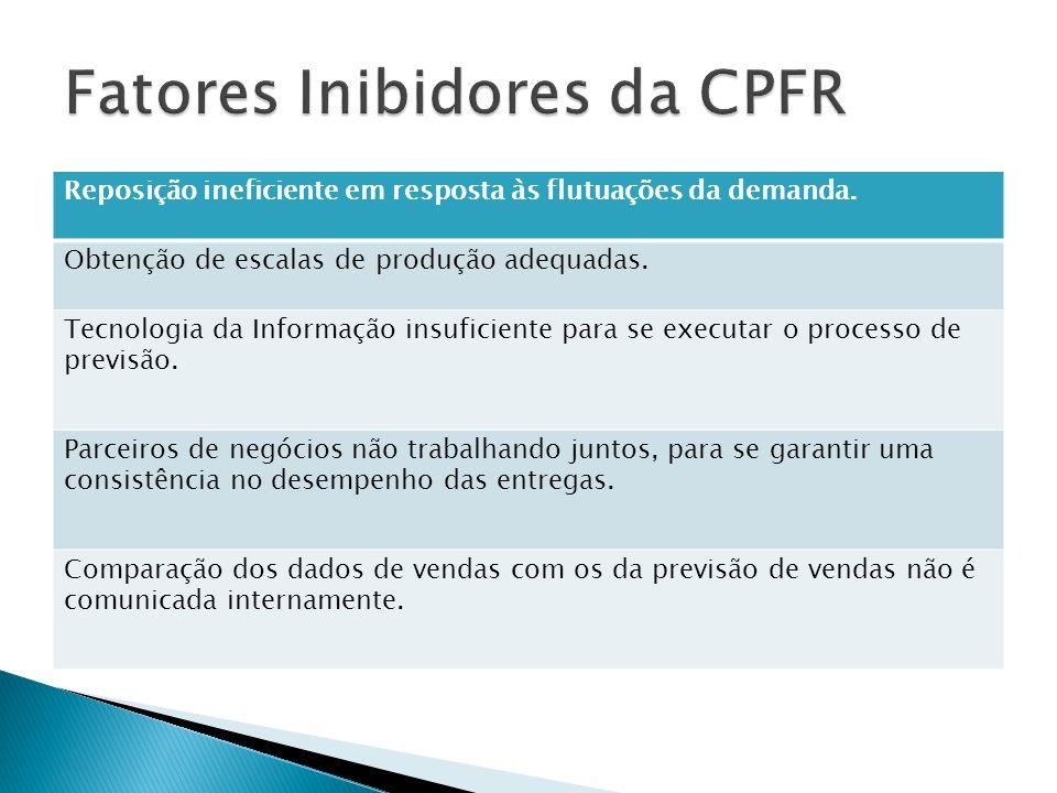 Fatores Inibidores da CPFR