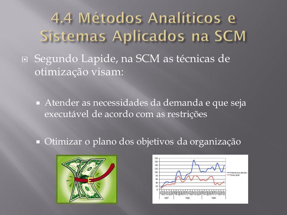 4.4 Métodos Analíticos e Sistemas Aplicados na SCM