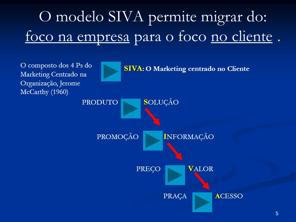O modelo SIVA permite migrar do: foco na empresa para o foco no cliente .