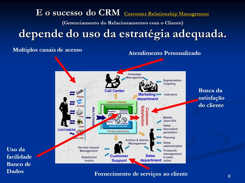 E o sucesso do CRM Customer Relationship Management (Gerenciamento do Relacionamenteo com o Cliente) depende do uso da estratégia adequada.