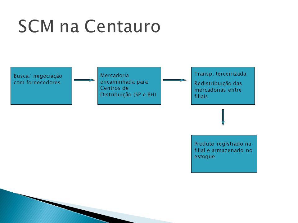 SCM na Centauro Transp. terceirizada: