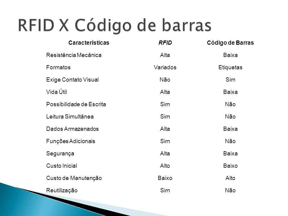 RFID X Código de barras Características RFID Código de Barras