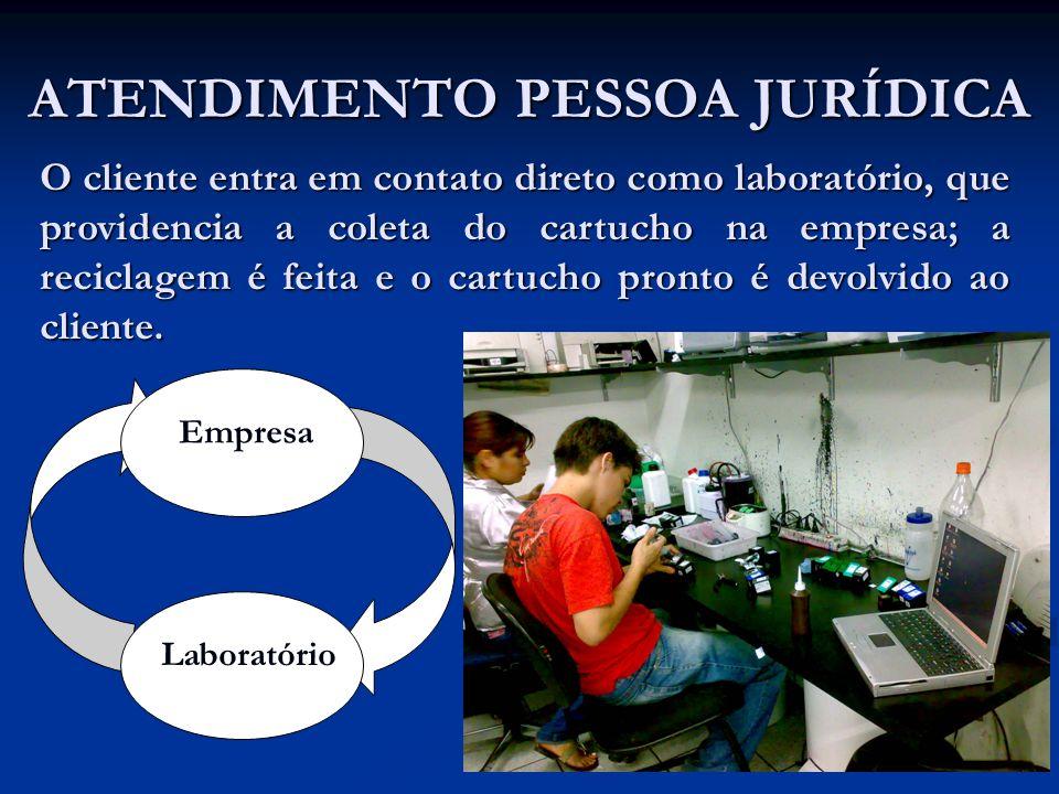 ATENDIMENTO PESSOA JURÍDICA