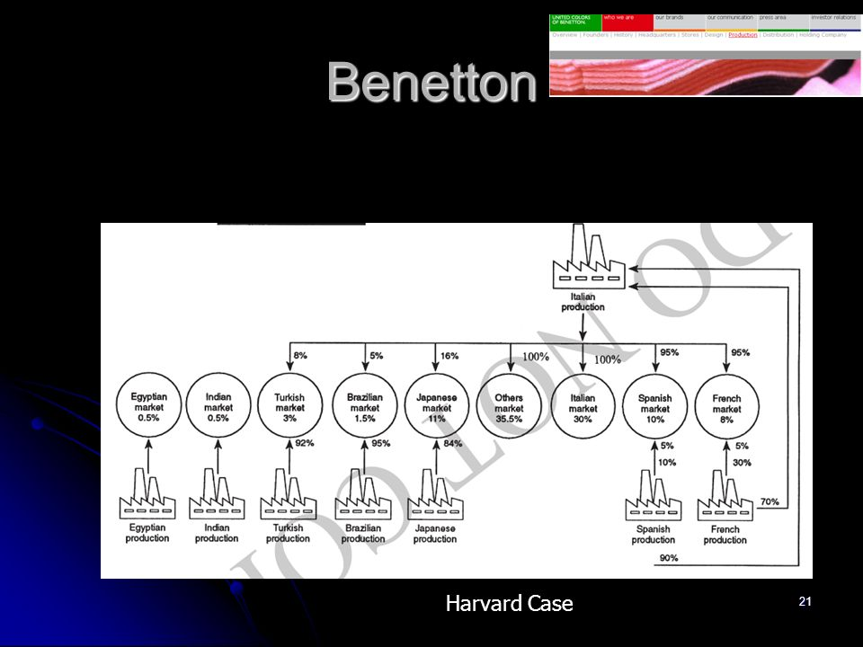Benetton Harvard Case
