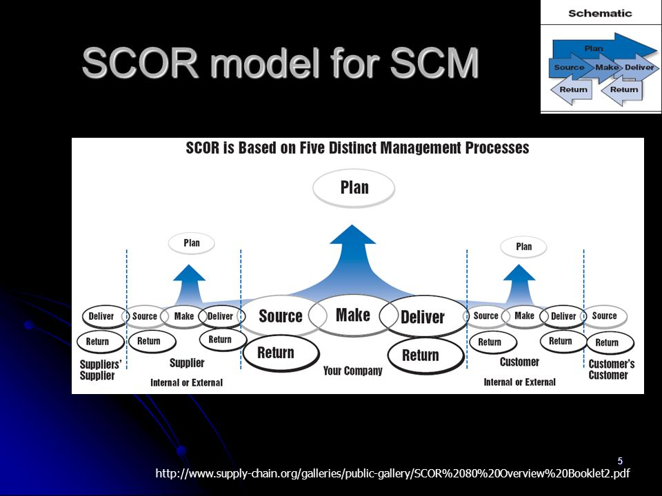 SCOR model for SCM http://www.supply-chain.org/galleries/public-gallery/SCOR%2080%20Overview%20Booklet2.pdf.