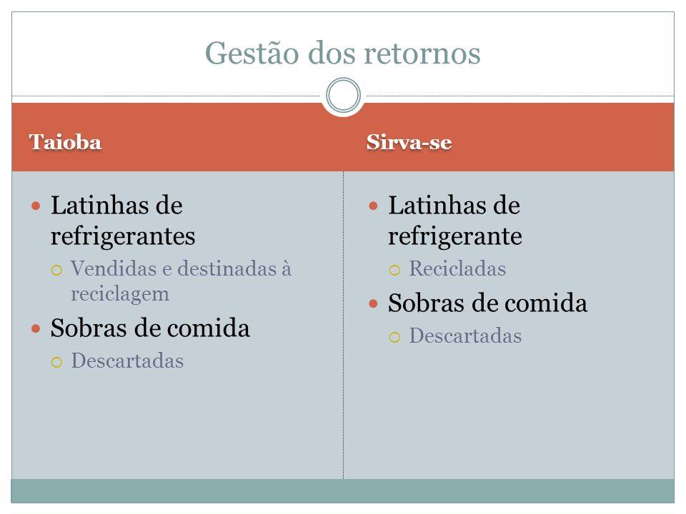 Gestão dos retornos Latinhas de refrigerantes Sobras de comida