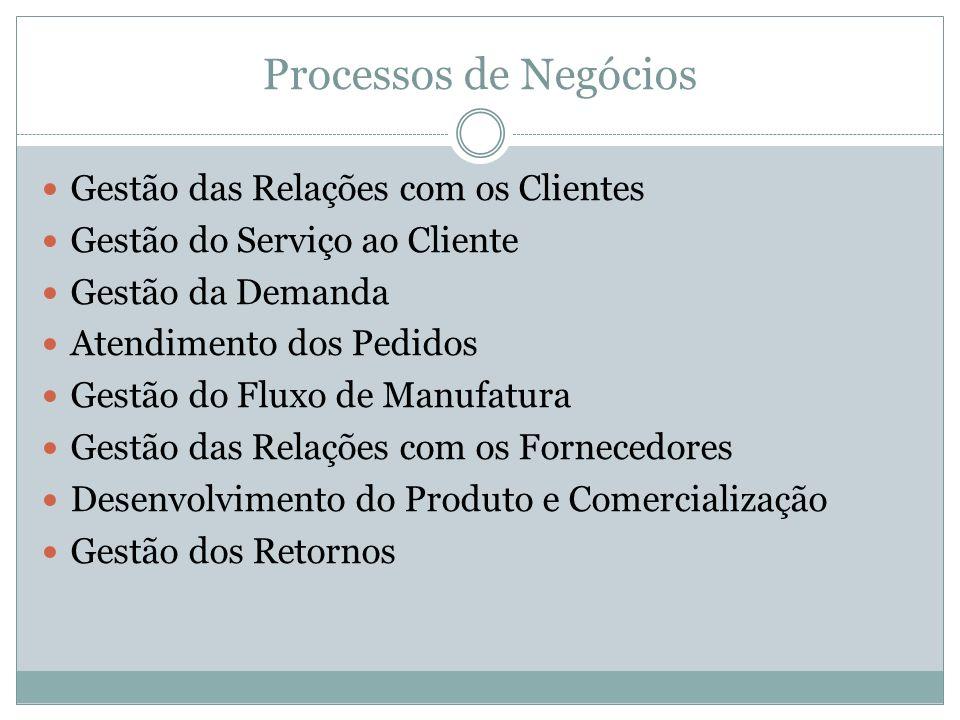 Processos de Negócios Gestão das Relações com os Clientes