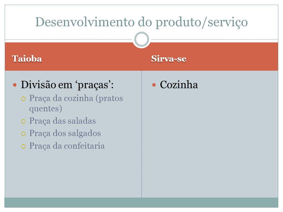Desenvolvimento do produto/serviço