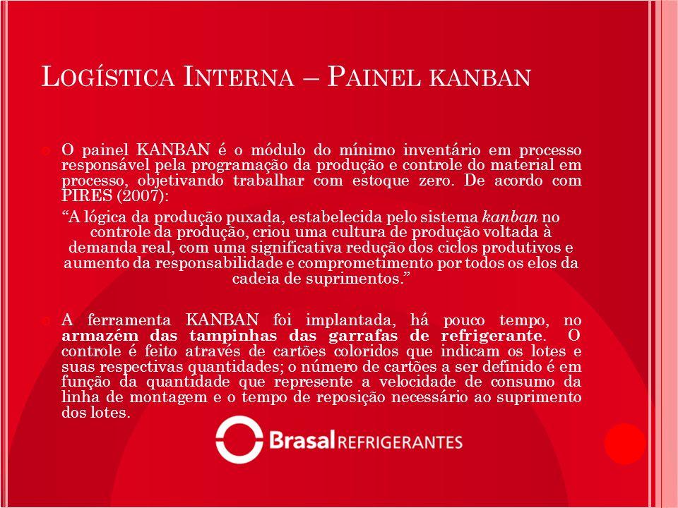 Logística Interna – Painel kanban