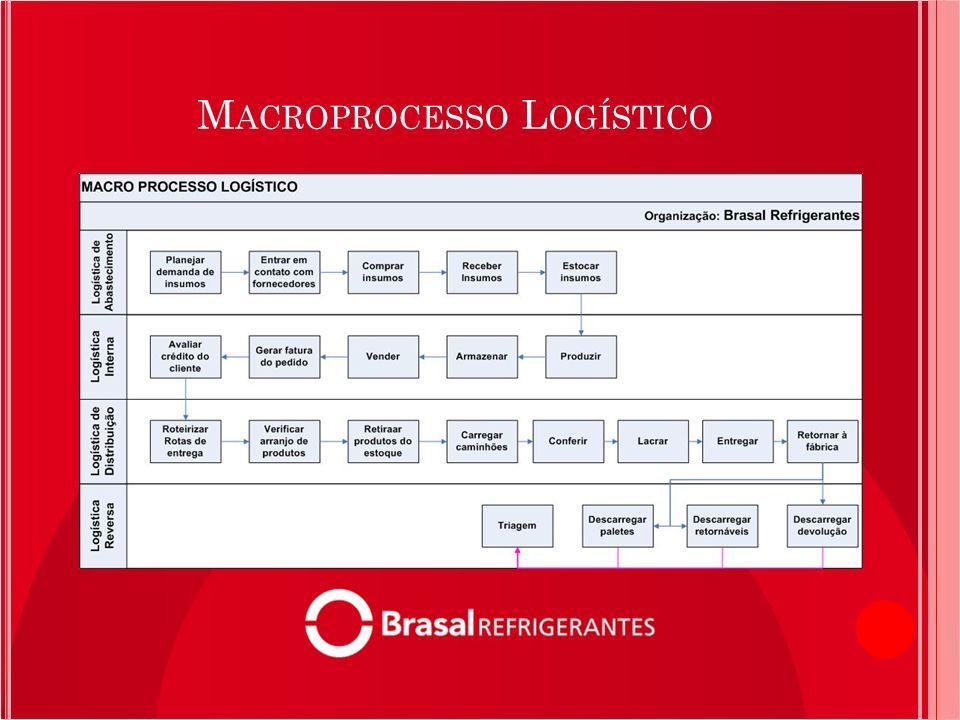 Macroprocesso Logístico