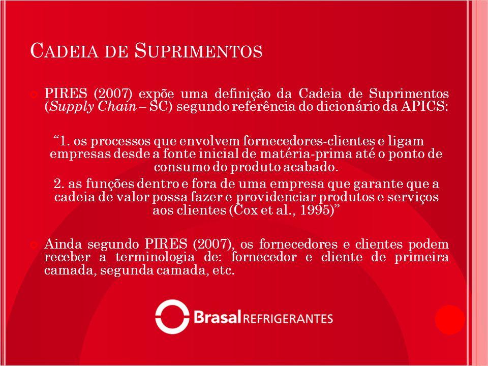 Cadeia de Suprimentos PIRES (2007) expõe uma definição da Cadeia de Suprimentos (Supply Chain – SC) segundo referência do dicionário da APICS: