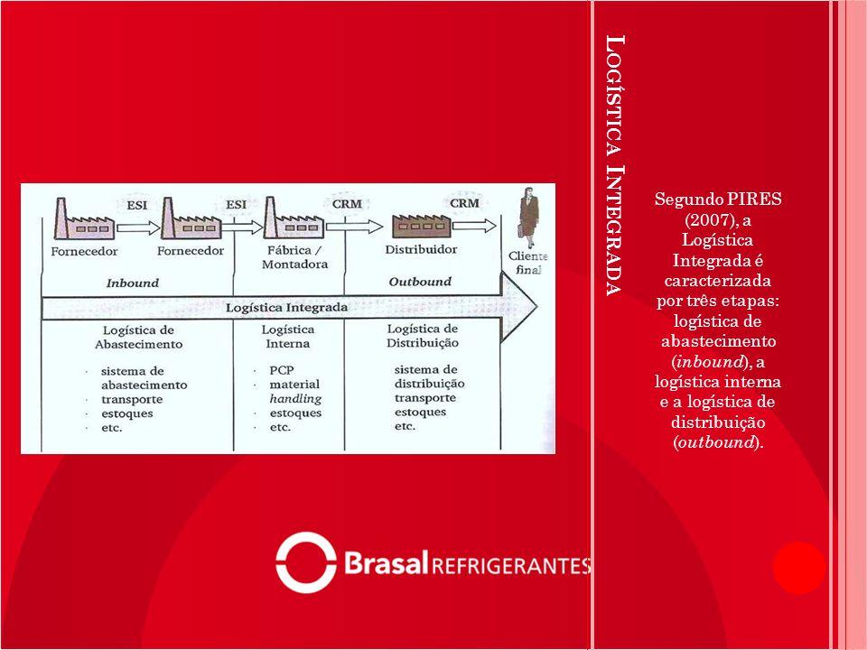 Segundo PIRES (2007), a Logística Integrada é caracterizada por três etapas: logística de abastecimento (inbound), a logística interna e a logística de distribuição (outbound).