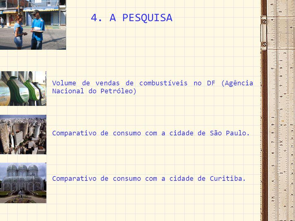 4. A PESQUISA Volume de vendas de combustíveis no DF (Agência Nacional do Petróleo) Comparativo de consumo com a cidade de São Paulo.