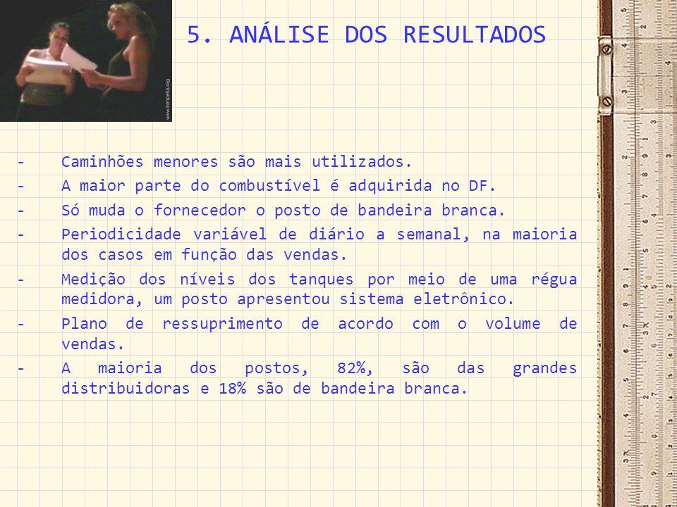 5. ANÁLISE DOS RESULTADOS