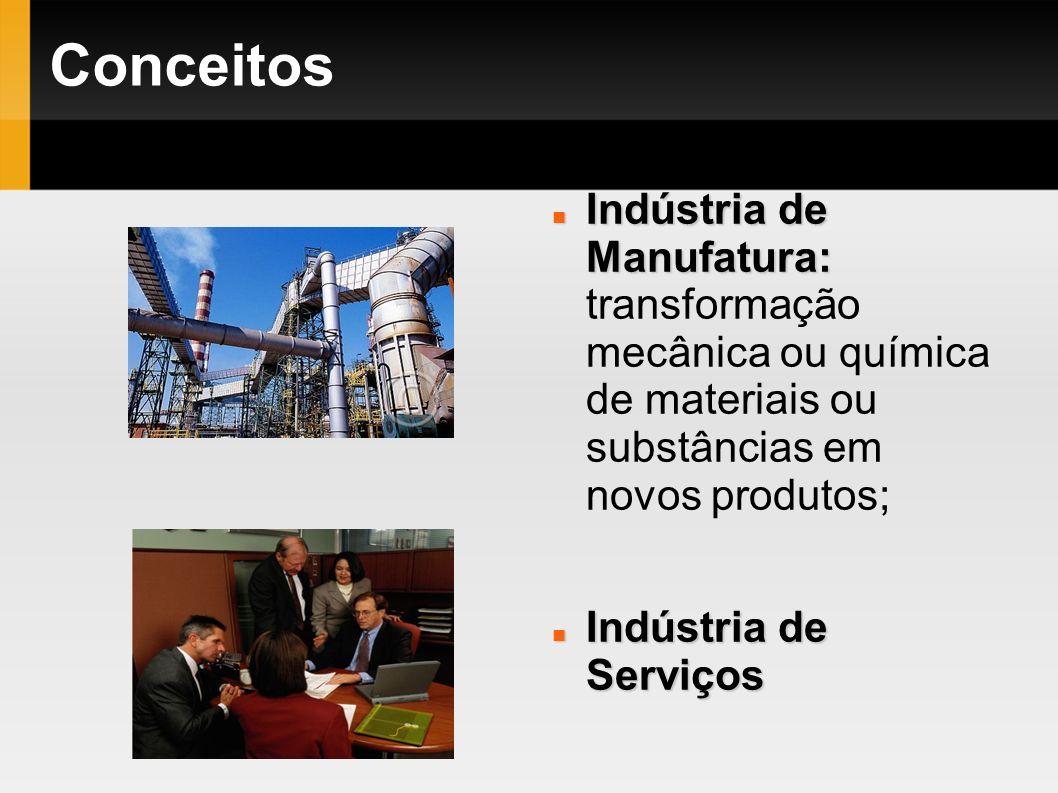Conceitos Indústria de Manufatura: transformação mecânica ou química de materiais ou substâncias em novos produtos;