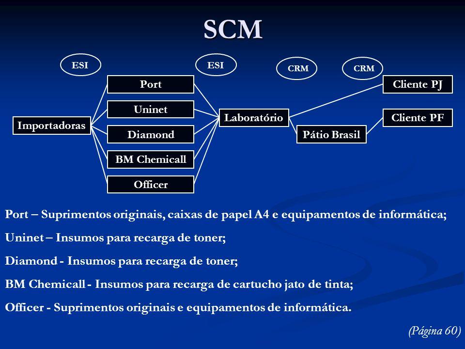 SCM ESI. ESI. CRM. CRM. Importadoras. Port. Uninet. Diamond. BM Chemicall. Laboratório. Pátio Brasil.