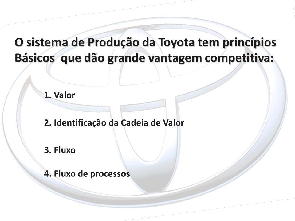 O sistema de Produção da Toyota tem princípios