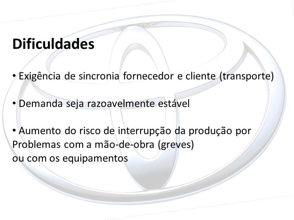 Dificuldades Exigência de sincronia fornecedor e cliente (transporte)