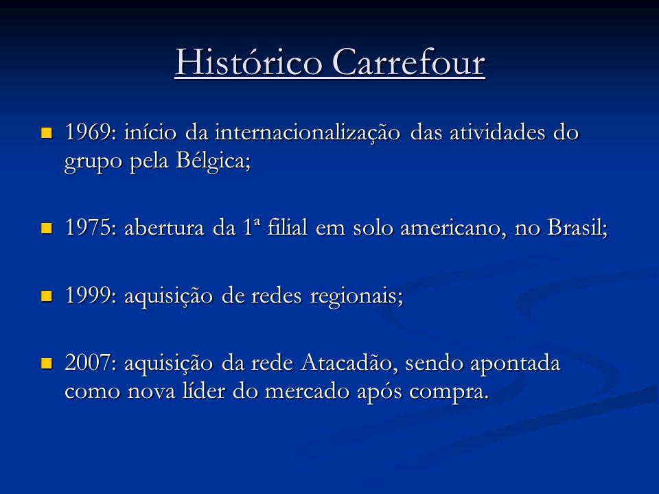Histórico Carrefour 1969: início da internacionalização das atividades do grupo pela Bélgica;