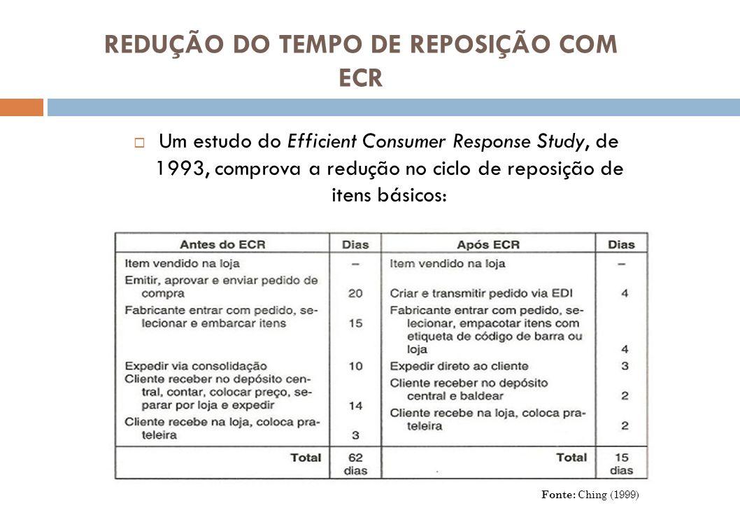 REDUÇÃO DO TEMPO DE REPOSIÇÃO COM ECR