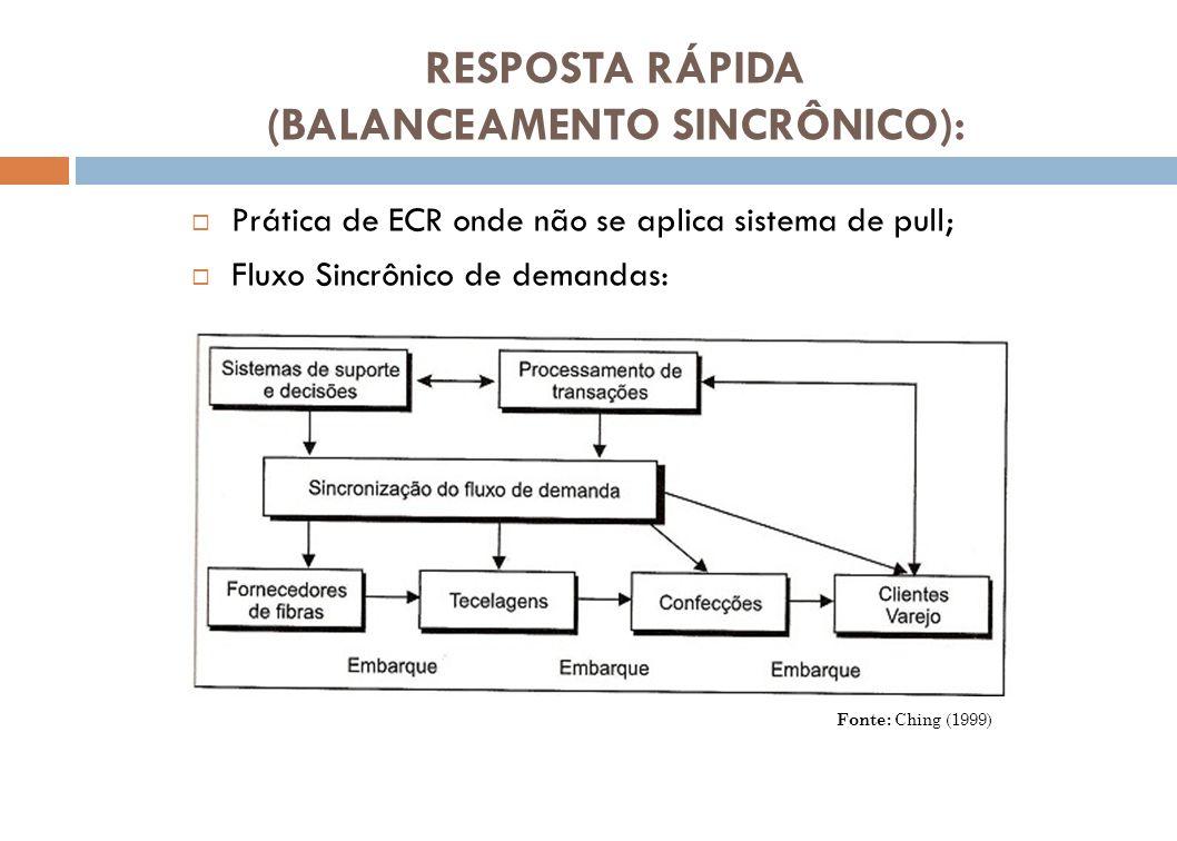 RESPOSTA RÁPIDA (BALANCEAMENTO SINCRÔNICO):