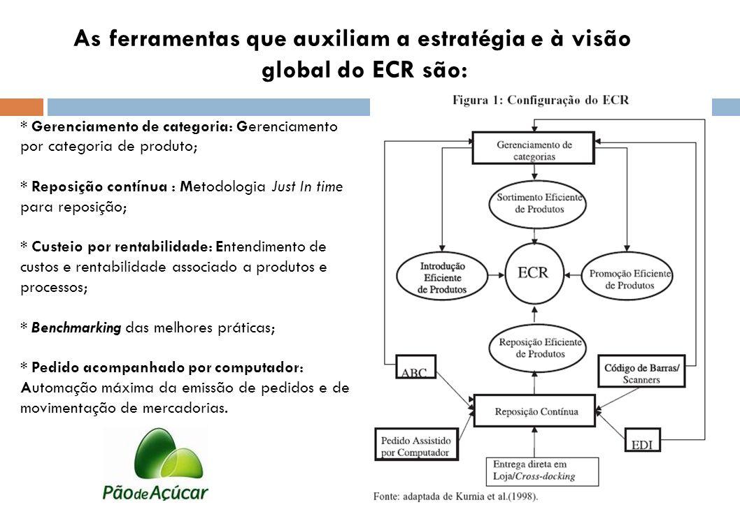 As ferramentas que auxiliam a estratégia e à visão global do ECR são: