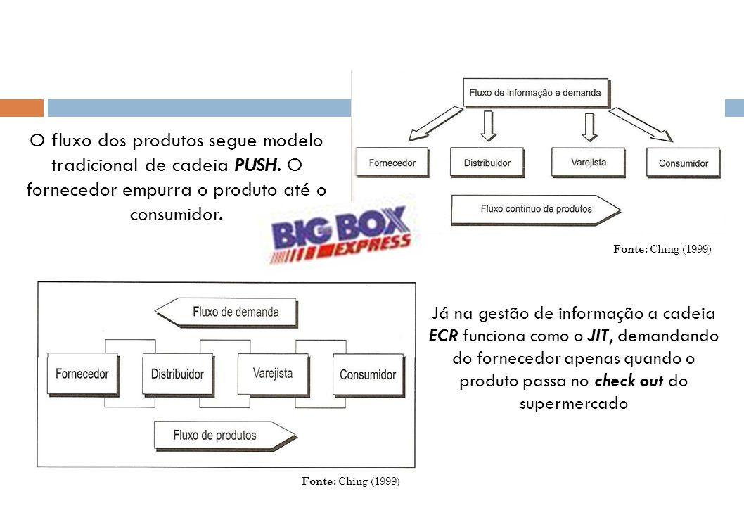 O fluxo dos produtos segue modelo tradicional de cadeia PUSH