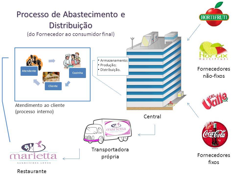 Processo de Abastecimento e Distribuição