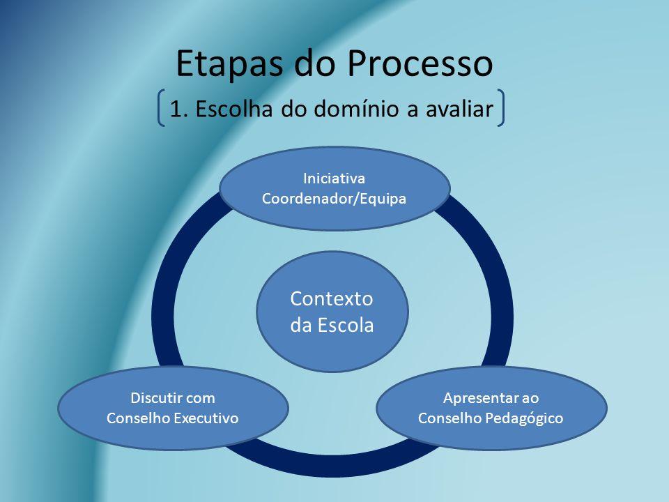 Etapas do Processo 1. Escolha do domínio a avaliar Contexto da Escola