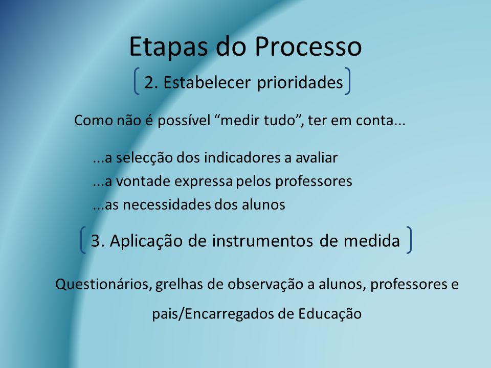 Etapas do Processo 2. Estabelecer prioridades