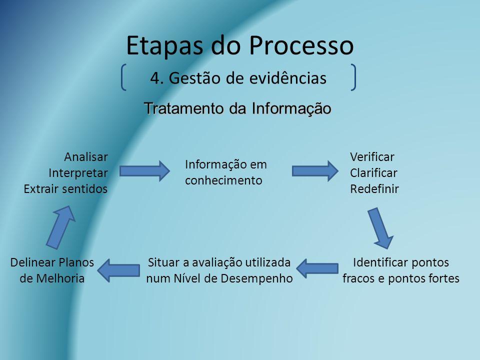 Etapas do Processo 4. Gestão de evidências Tratamento da Informação