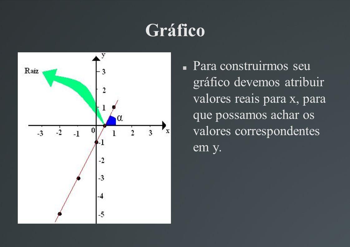 Gráfico Para construirmos seu gráfico devemos atribuir valores reais para x, para que possamos achar os valores correspondentes em y.
