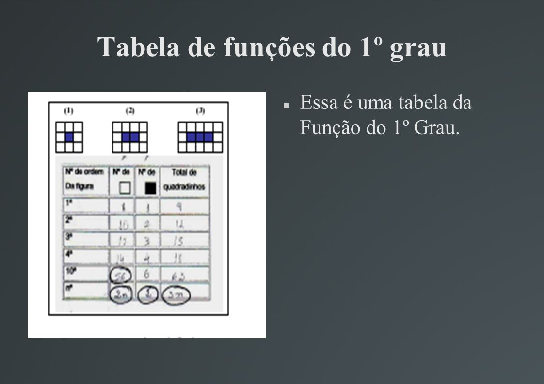 Tabela de funções do 1º grau