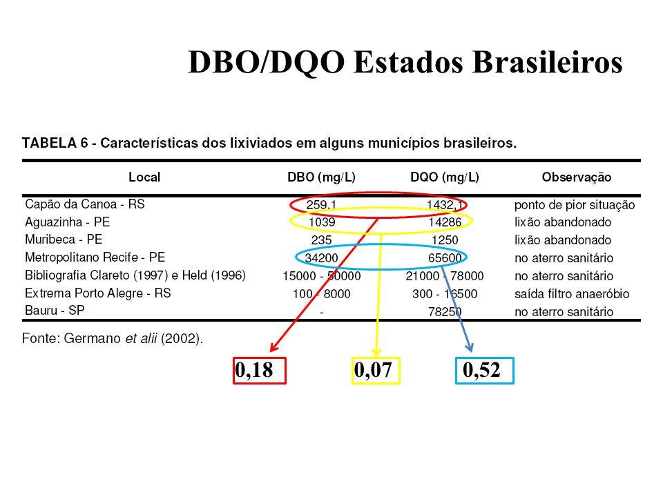 DBO/DQO Estados Brasileiros