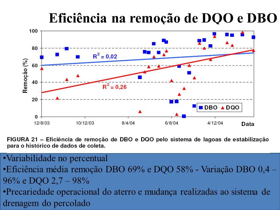 Eficiência na remoção de DQO e DBO