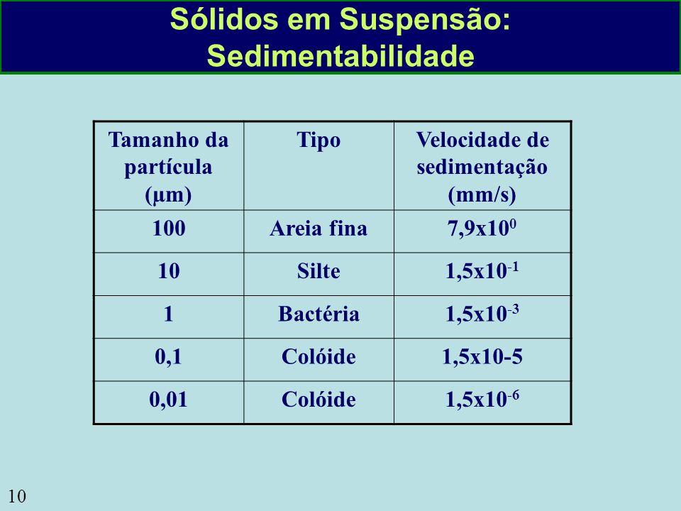Sólidos em Suspensão: Sedimentabilidade