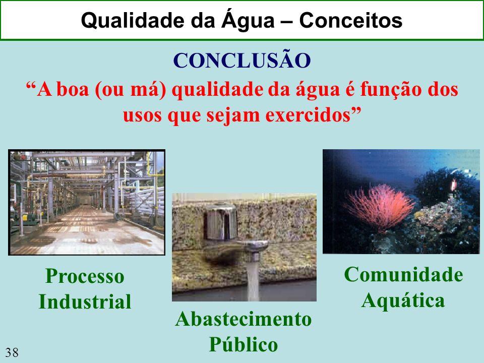 Qualidade da Água – Conceitos