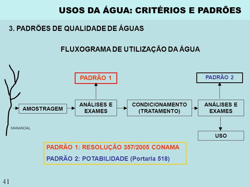 FLUXOGRAMA DE UTILIZAÇÃO DA ÁGUA CONDICIONAMENTO (TRATAMENTO)