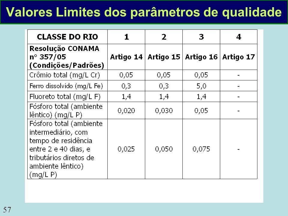 Valores Limites dos parâmetros de qualidade