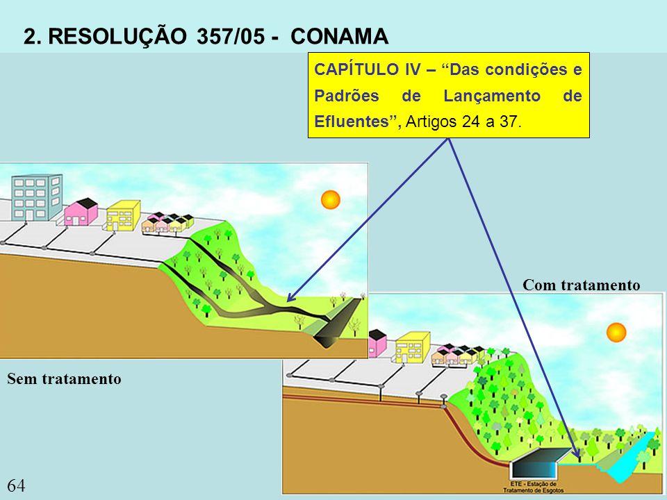 2. RESOLUÇÃO 357/05 - CONAMA CAPÍTULO IV – Das condições e Padrões de Lançamento de Efluentes , Artigos 24 a 37.