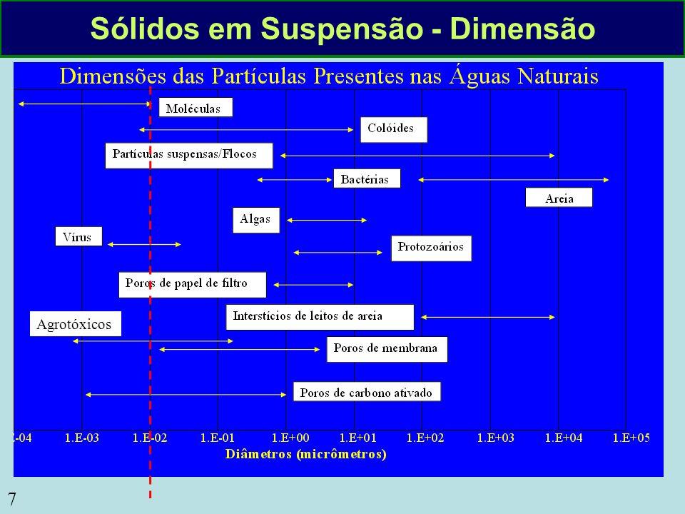 Sólidos em Suspensão - Dimensão
