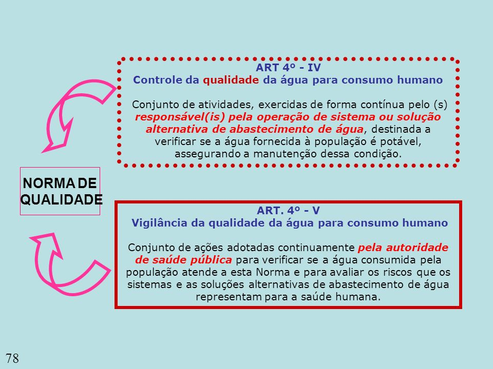 ART 4º - IV Controle da qualidade da água para consumo humano Conjunto de atividades, exercidas de forma contínua pelo (s) responsável(is) pela operação de sistema ou solução alternativa de abastecimento de água, destinada a verificar se a água fornecida à população é potável, assegurando a manutenção dessa condição.