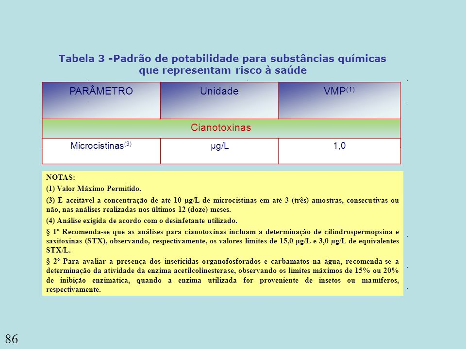 PARÂMETRO Unidade VMP(1) Cianotoxinas