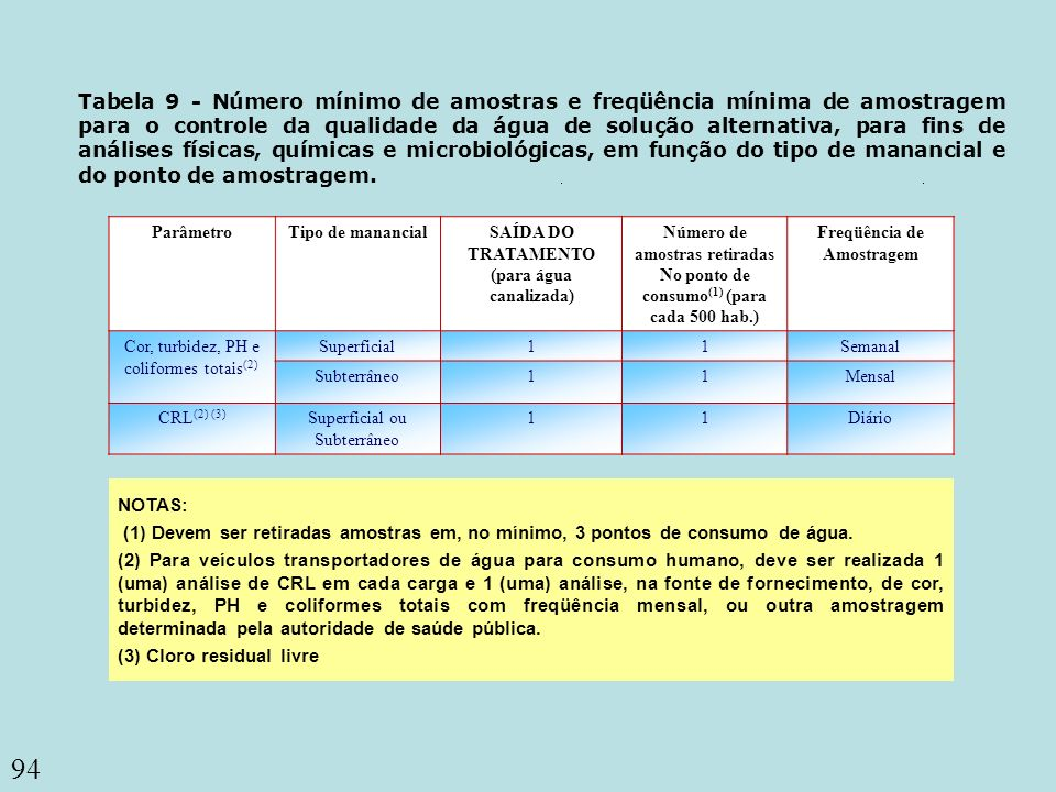 SAÍDA DO TRATAMENTO (para água canalizada) Freqüência de Amostragem