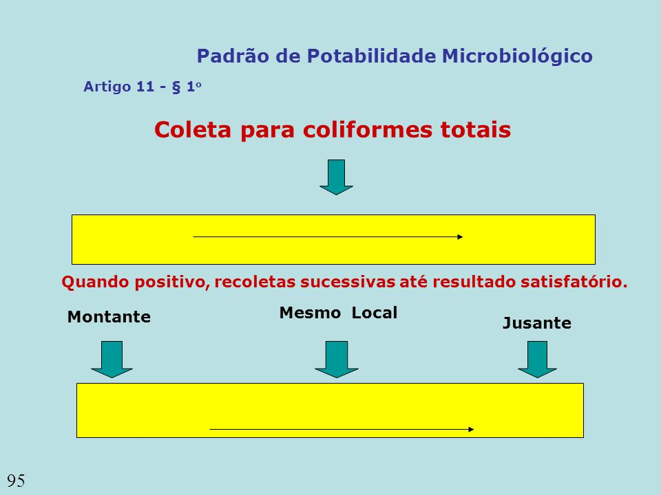 Padrão de Potabilidade Microbiológico