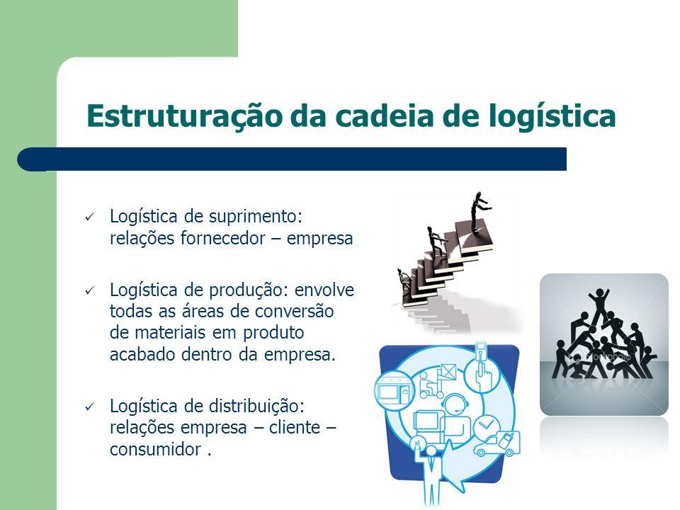 Estruturação da cadeia de logística