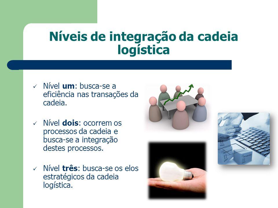 Níveis de integração da cadeia logística