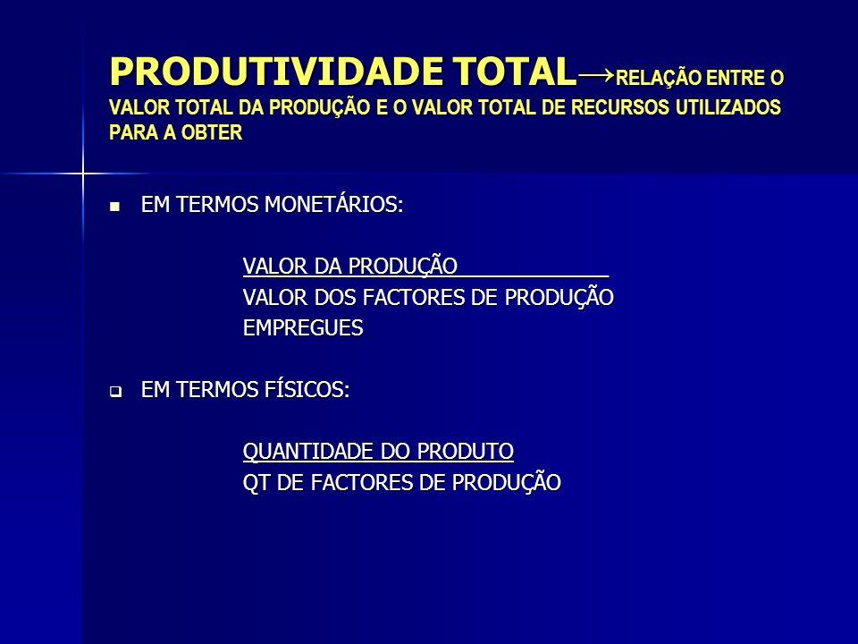 PRODUTIVIDADE TOTAL→RELAÇÃO ENTRE O VALOR TOTAL DA PRODUÇÃO E O VALOR TOTAL DE RECURSOS UTILIZADOS PARA A OBTER